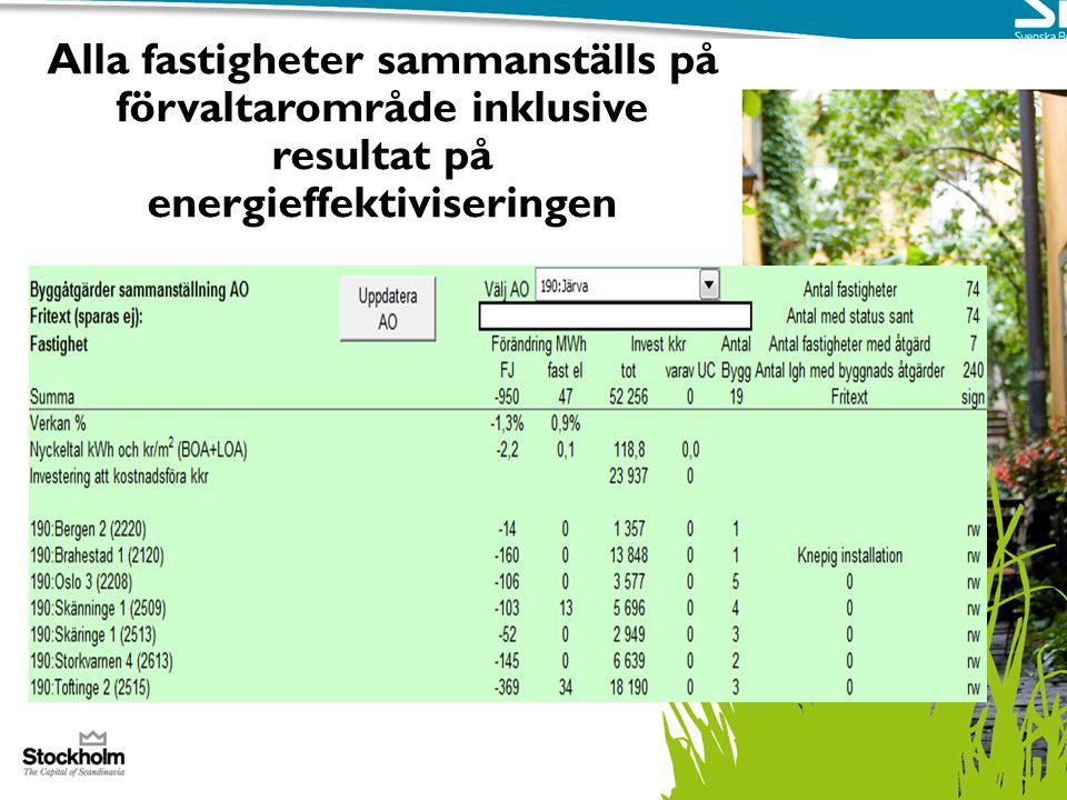 Alla fastigheter sammanställs på förvaltarområde inklusive resultat på energieffektiviseringen