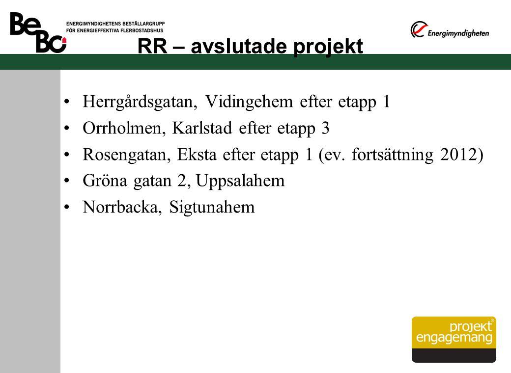 RR – avslutade projekt Herrgårdsgatan, Vidingehem efter etapp 1 Orrholmen, Karlstad efter etapp 3 Rosengatan, Eksta efter etapp 1 (ev. fortsättning 20