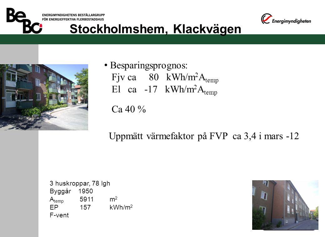 Stockholmshem, Klackvägen 3 huskroppar, 78 lgh Byggår 1950 A temp 5911m 2 EP 157kWh/m 2 F-vent Besparingsprognos: Fjv ca 80 kWh/m 2 A temp El ca -17 kWh/m 2 A temp Ca 40 % Uppmätt värmefaktor på FVP ca 3,4 i mars -12