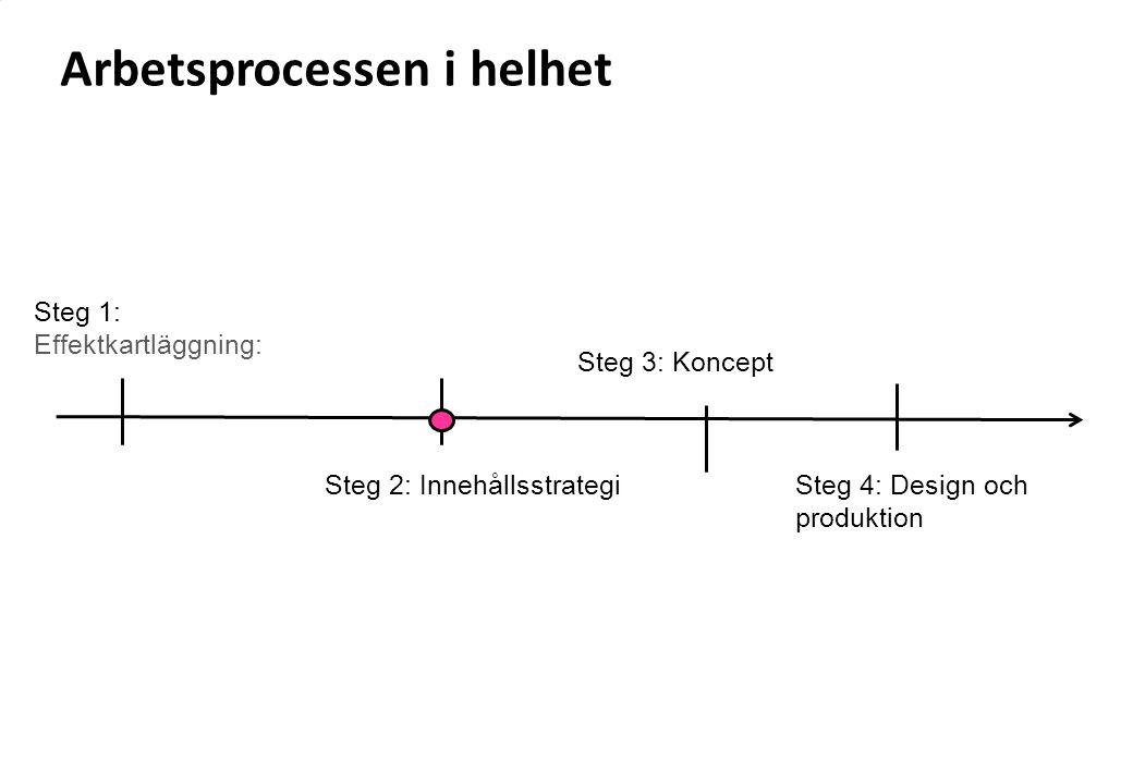 Steg 1: Effektkartläggning: Steg 3: Koncept Steg 2: Innehållsstrategi Arbetsprocessen i helhet Steg 4: Design och produktion
