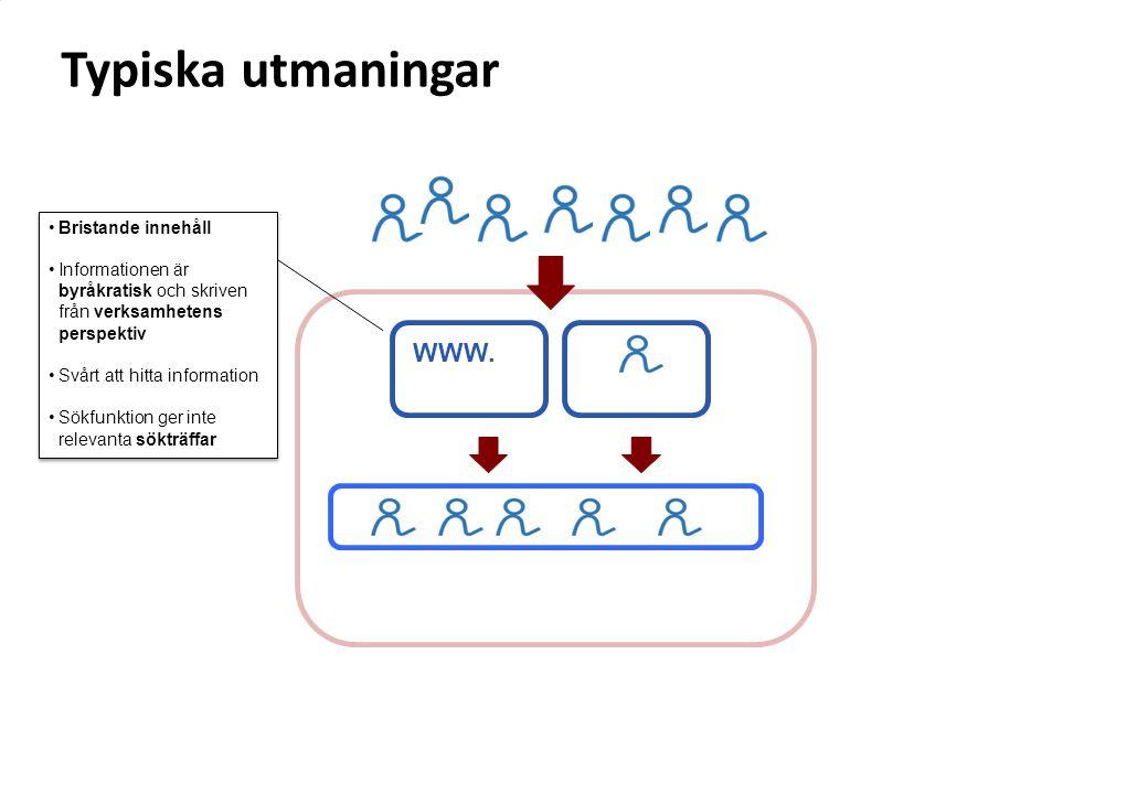 WWW. Bristande innehåll Informationen är byråkratisk och skriven från verksamhetens perspektiv Svårt att hitta information Sökfunktion ger inte releva