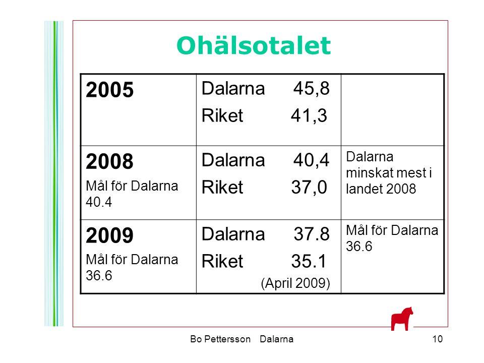 Bo Pettersson Dalarna10 Ohälsotalet 2005 Dalarna 45,8 Riket 41,3 2008 Mål för Dalarna 40.4 Dalarna 40,4 Riket 37,0 Dalarna minskat mest i landet 2008