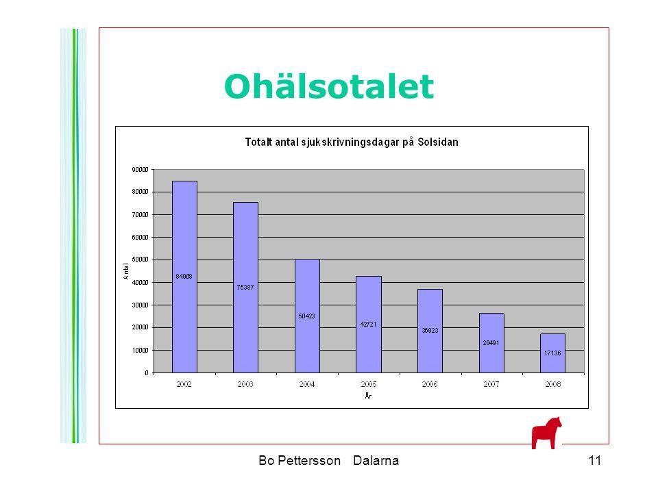 Ohälsotalet Bo Pettersson Dalarna11