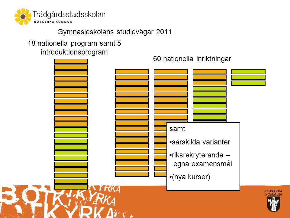 Behörighet  Yrkesprogram Godkänd i svenska/sas, matematik, engelska samt fem ämnen till  Högskoleförberedande Godkänd i svenska/sas, matematik, engelska samt nio ämnen till.