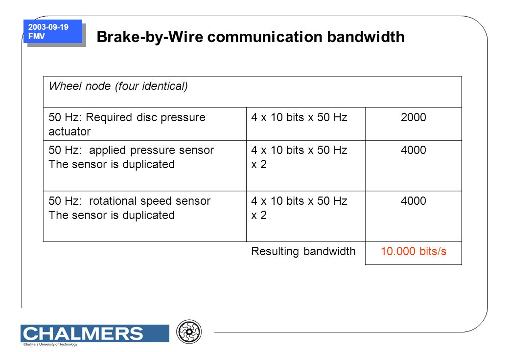 2003-09-19 FMV Brake-by-Wire communication bandwidth Wheel node (four identical) 50 Hz: Required disc pressure actuator 4 x 10 bits x 50 Hz2000 50 Hz: