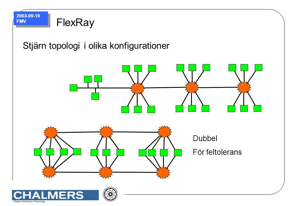 2003-09-19 FMV FlexRay Stjärn topologi i olika konfigurationer Dubbel För feltolerans