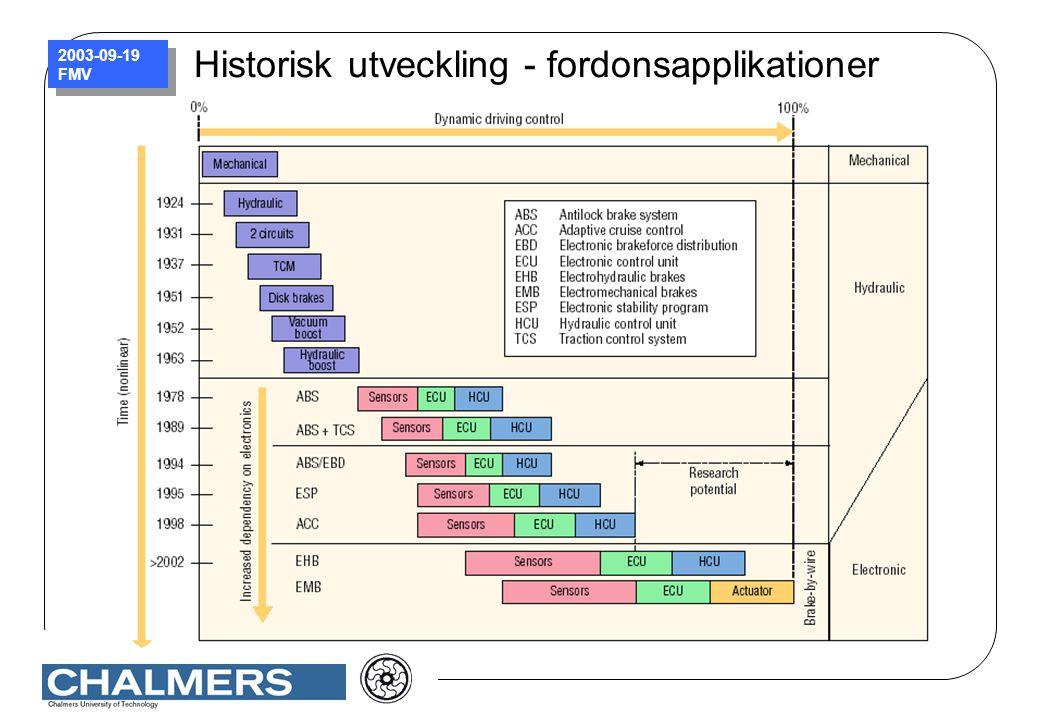 2003-09-19 FMV Historisk utveckling - fordonsapplikationer
