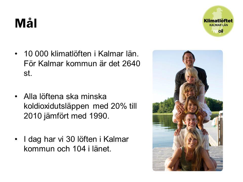 Mål 10 000 klimatlöften i Kalmar län.För Kalmar kommun är det 2640 st.