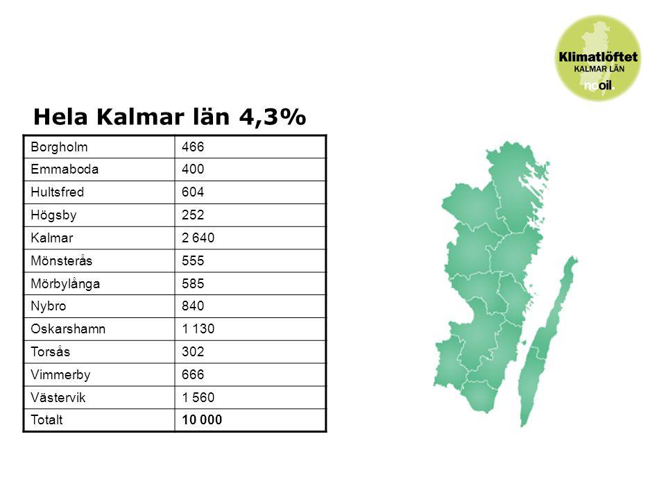 Vilka deltar.Alla länets kommuner deltar i kampanjen som pågår 2009 och 2010.