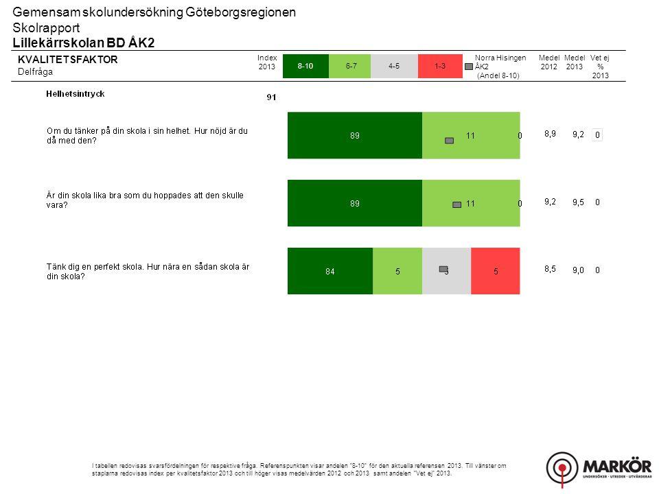 KVALITETSFAKTOR Delfråga 8-106-74-51-3 Gemensam skolundersökning Göteborgsregionen Skolrapport Lillekärrskolan BD ÅK2 Index 2013 I tabellen redovisas svarsfördelningen för respektive fråga.