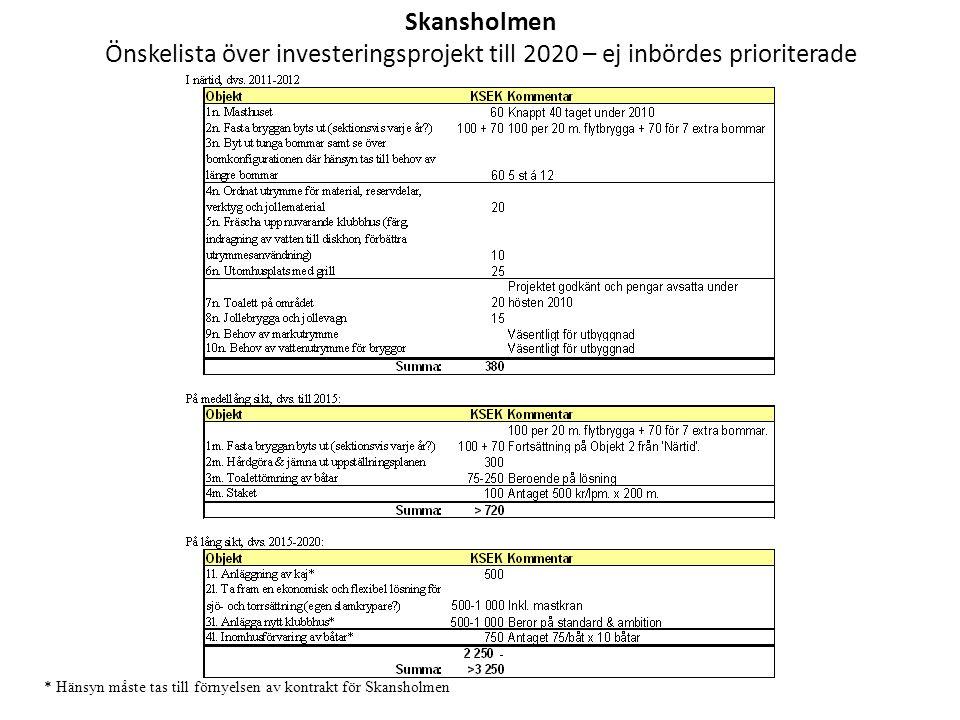 Skansholmen Önskelista över investeringsprojekt till 2020 – ej inbördes prioriterade * Hänsyn måste tas till förnyelsen av kontrakt för Skansholmen