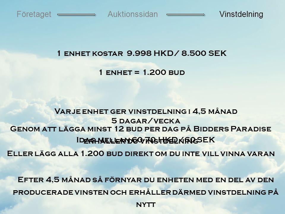 1 enhet kostar 9.998 HKD/ 8.500 SEK 1 enhet = 1.200 bud FöretagetAuktionssidanVinstdelning Varje enhet ger vinstdelning i 4,5 månad 5 dagar/vecka Idag mellan 60-70 HKD/60 SEK Efter 4,5 månad så förnyar du enheten med en del av den producerade vinsten och erhåller därmed vinstdelning på nytt Genom att lägga minst 12 bud per dag på Bidders Paradise erhåller du vinstdelning Eller lägg alla 1.200 bud direkt om du inte vill vinna varan