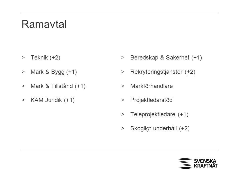 Ramavtal >Teknik (+2) >Mark & Bygg (+1) >Mark & Tillstånd (+1) >KAM Juridik (+1) >Beredskap & Säkerhet (+1) >Rekryteringstjänster (+2) >Markförhandlare >Projektledarstöd >Teleprojektledare (+1) >Skogligt underhåll (+2)