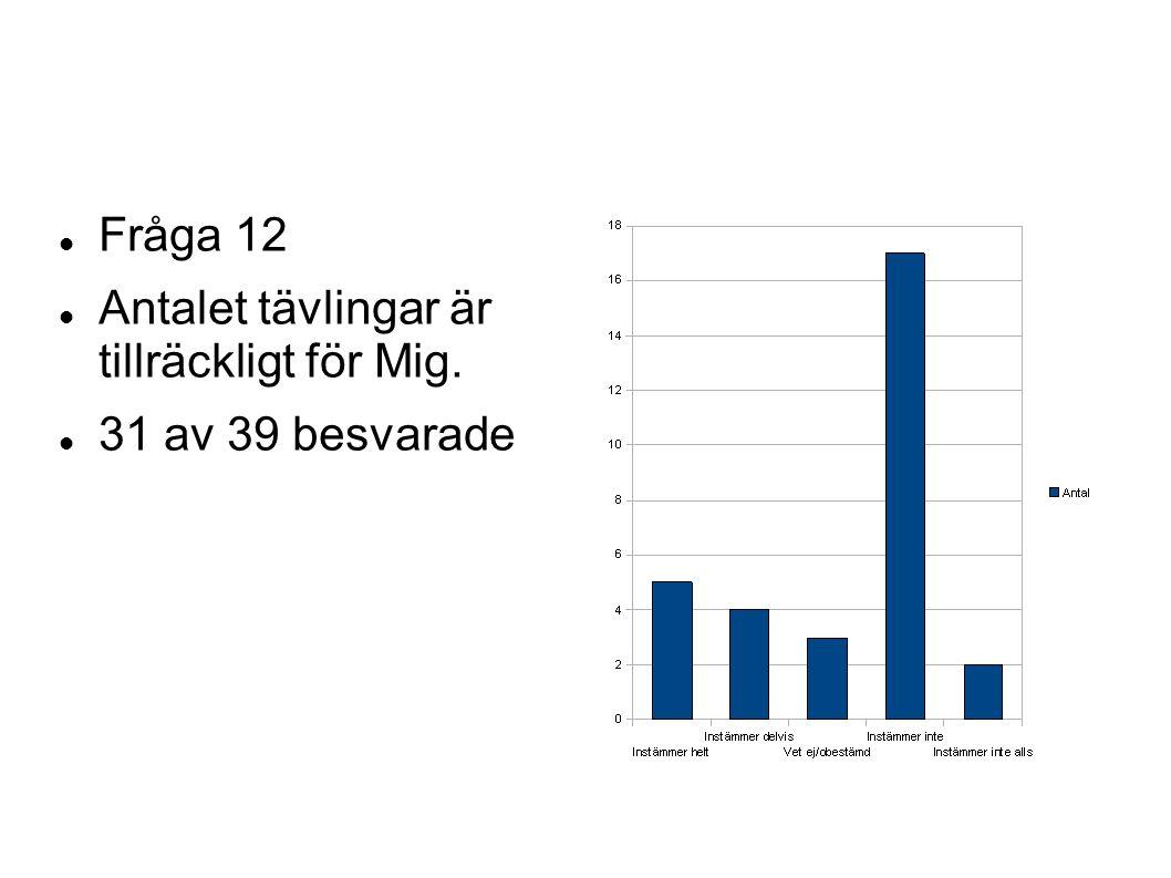 Fråga 12 Antalet tävlingar är tillräckligt för Mig. 31 av 39 besvarade