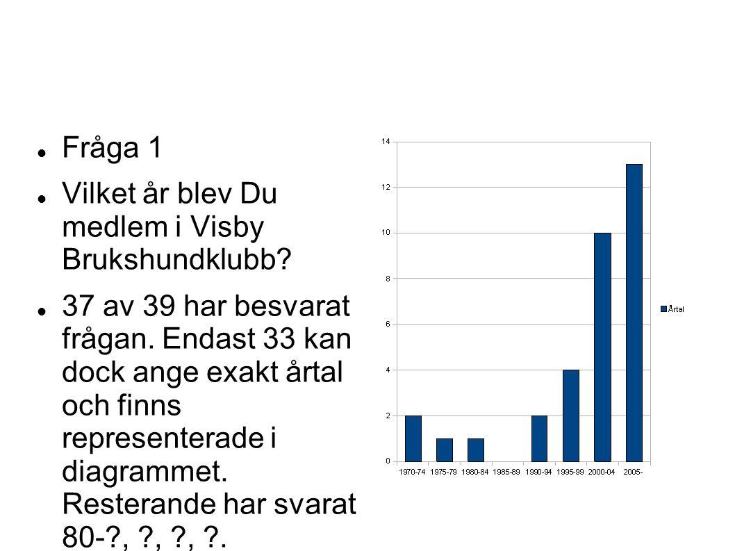 Fråga 1 Vilket år blev Du medlem i Visby Brukshundklubb? 37 av 39 har besvarat frågan. Endast 33 kan dock ange exakt årtal och finns representerade i