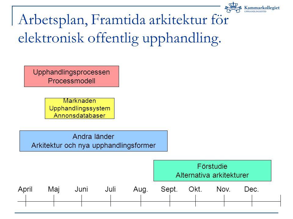 Arbetsplan, Framtida arkitektur för elektronisk offentlig upphandling.