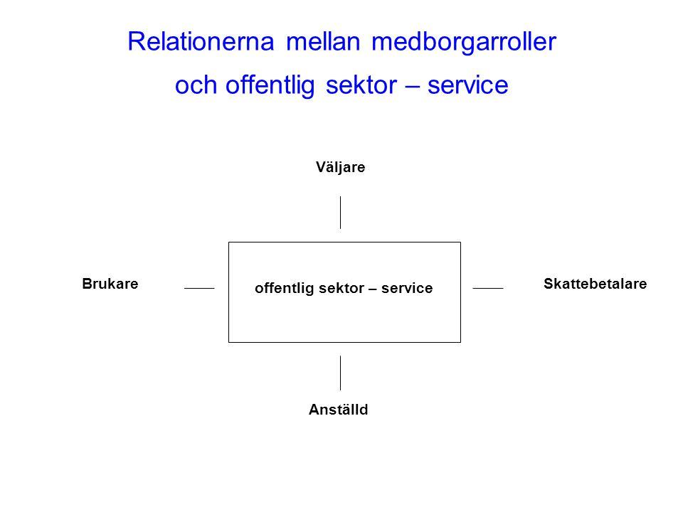 Relationerna mellan medborgarroller och offentlig sektor – service offentlig sektor – service Väljare Skattebetalare Anställd Brukare