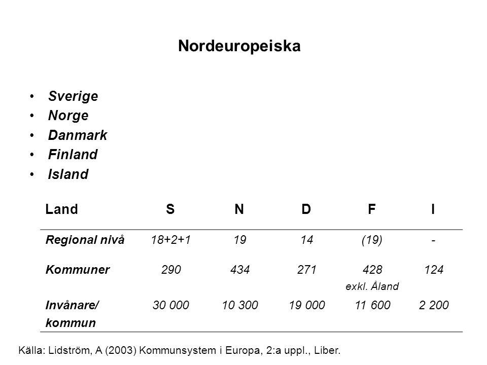 Sverige Norge Danmark Finland Island Nordeuropeiska LandSNDFI Regional nivå18+2+11914(19)- Kommuner290434271428 exkl. Åland 124 Invånare/ kommun 30 00