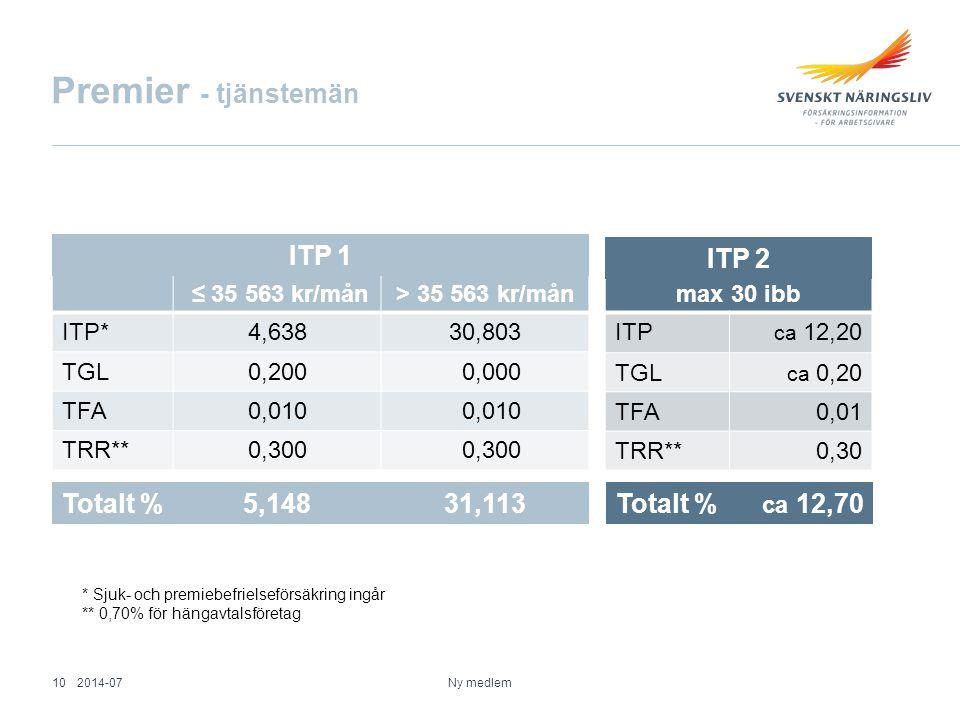 max 30 ibb ITP ca 12,20 TGL ca 0,20 TFA0,01 TRR**0,30 Premier - tjänstemän ≤ 35 563 kr/mån> 35 563 kr/mån ITP*4,63830,803 TGL0,200 0,000 TFA0,010 TRR**0,300 * Sjuk- och premiebefrielseförsäkring ingår ** 0,70% för hängavtalsföretag Totalt %5,14831,113 Totalt % ca 12,70 ITP 1 ITP 2 2014-0710 Ny medlem