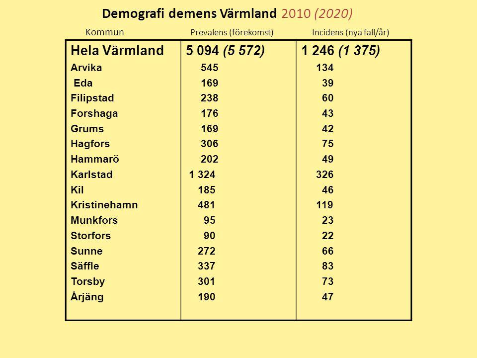 Demografi demens Värmland 2010 (2020) Kommun Prevalens (förekomst) Incidens (nya fall/år) Hela Värmland Arvika Eda Filipstad Forshaga Grums Hagfors Ha