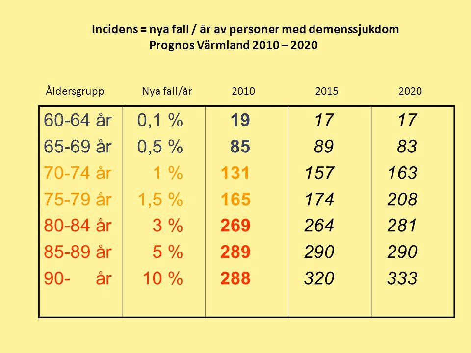 Incidens = nya fall / år av personer med demenssjukdom Prognos Värmland 2010 – 2020 Åldersgrupp Nya fall/år 2010 2015 2020 60-64 år 65-69 år 70-74 år