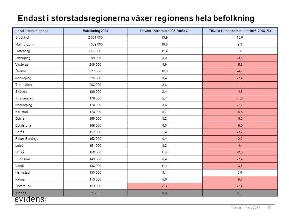 Tranås – Mars 201110 Endast i storstadsregionerna växer regionens hela befolkning Lokal arbetsmarknadBefolkning 2008Tillväxt i kärnstad 1995-2008 (%)T