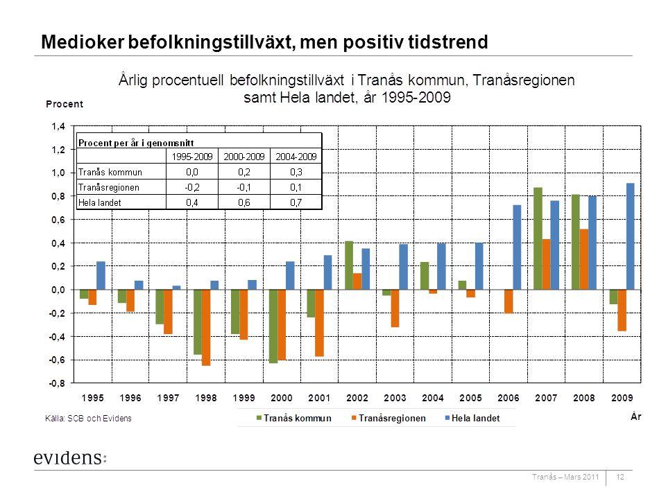 Tranås – Mars 2011 Medioker befolkningstillväxt, men positiv tidstrend 12