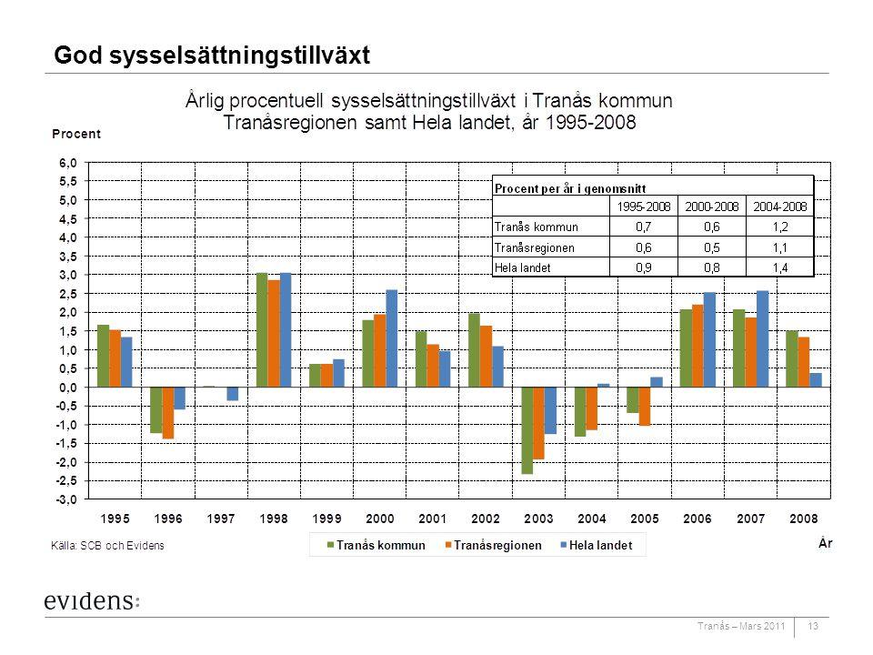 Tranås – Mars 2011 God sysselsättningstillväxt 13