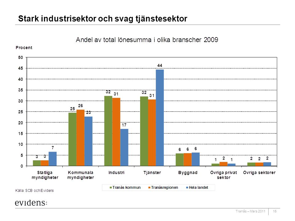 Tranås – Mars 2011 Stark industrisektor och svag tjänstesektor 15