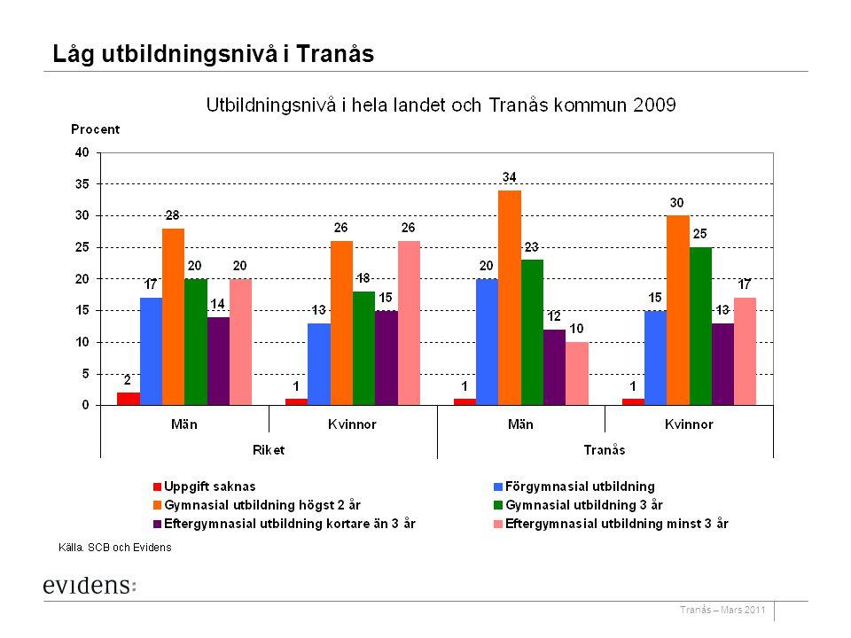 Tranås – Mars 2011 Låg utbildningsnivå i Tranås