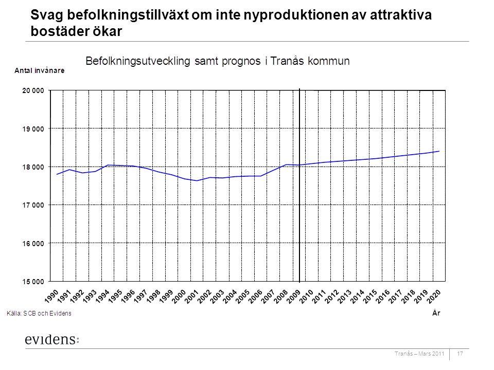 Tranås – Mars 2011 Svag befolkningstillväxt om inte nyproduktionen av attraktiva bostäder ökar 17