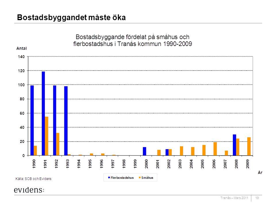Tranås – Mars 2011 Bostadsbyggandet måste öka 19