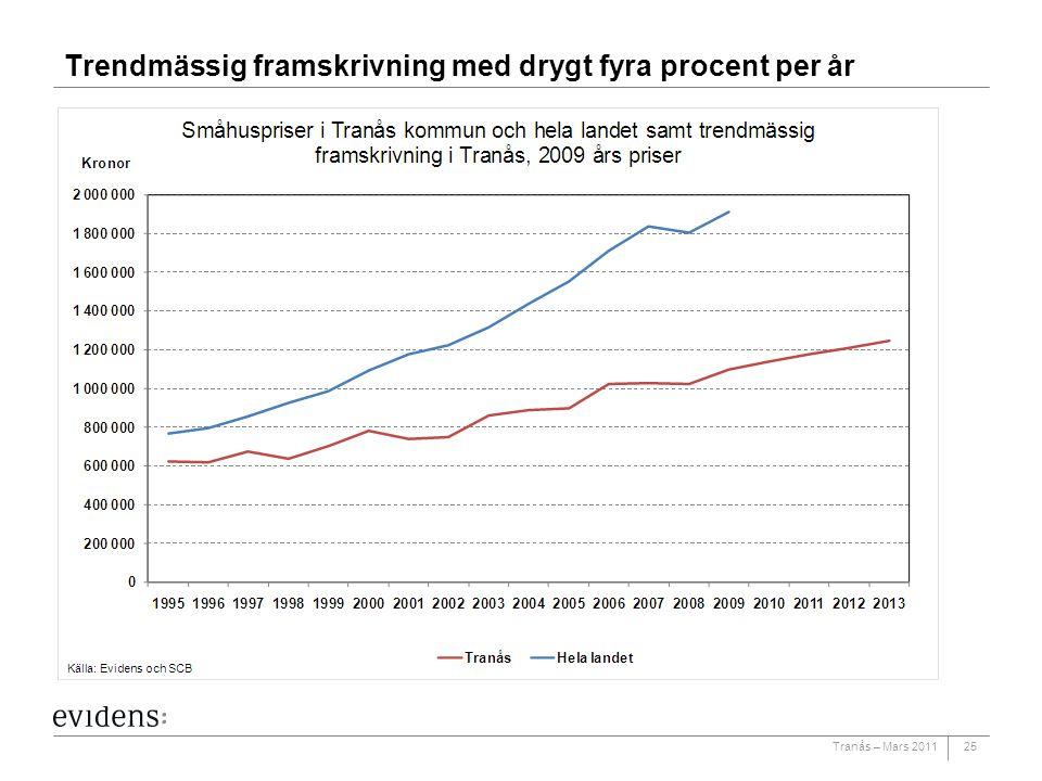 Tranås – Mars 2011 Trendmässig framskrivning med drygt fyra procent per år 25