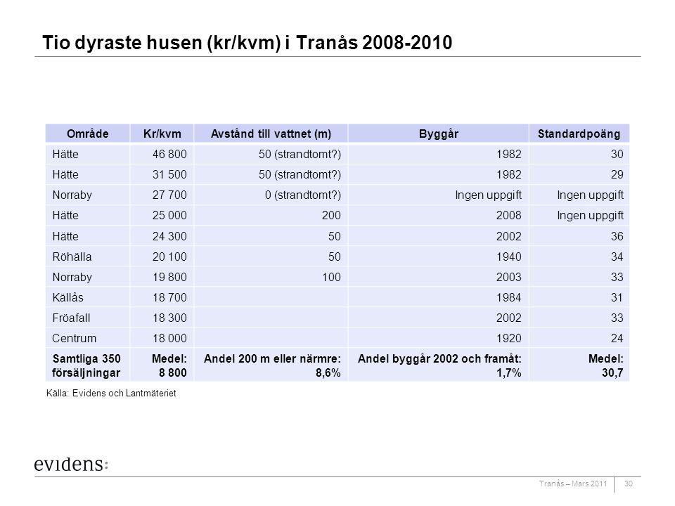 Tranås – Mars 2011 Tio dyraste husen (kr/kvm) i Tranås 2008-2010 30 OmrådeKr/kvmAvstånd till vattnet (m)ByggårStandardpoäng Hätte46 80050 (strandtomt?