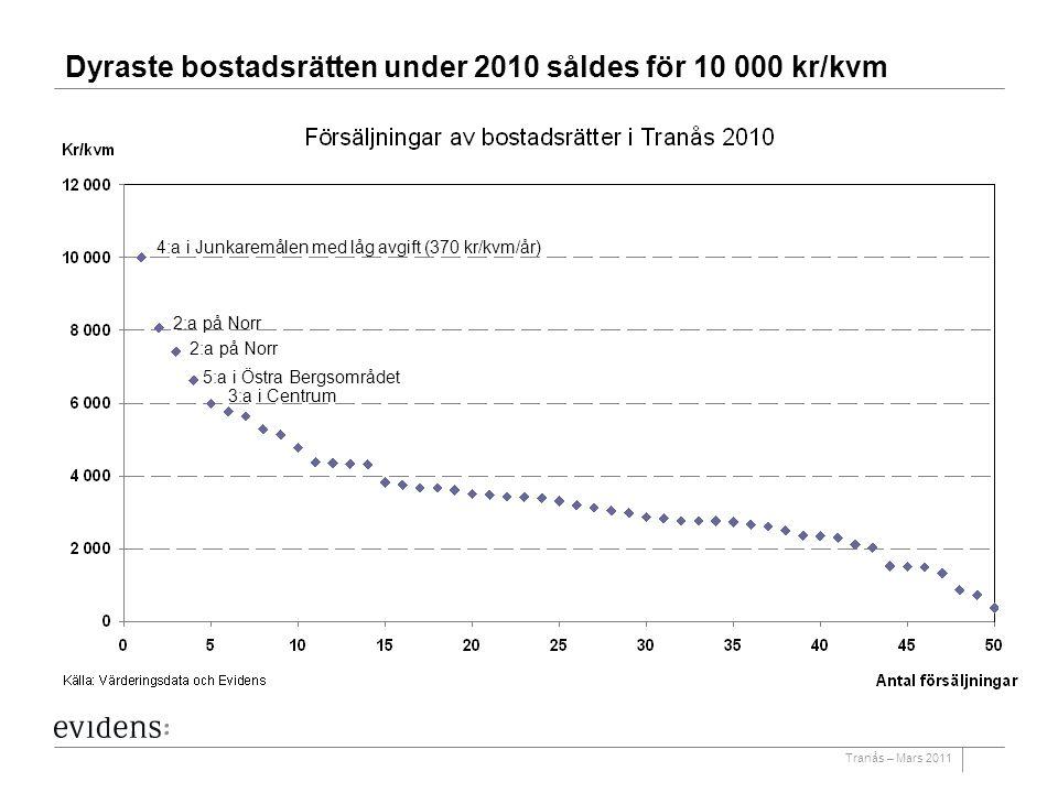 Tranås – Mars 2011 Dyraste bostadsrätten under 2010 såldes för 10 000 kr/kvm 4:a i Junkaremålen med låg avgift (370 kr/kvm/år) 2:a på Norr 5:a i Östra