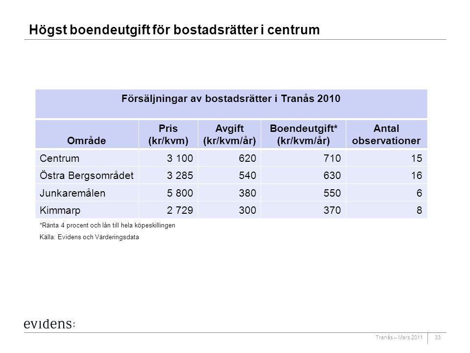 Tranås – Mars 2011 Högst boendeutgift för bostadsrätter i centrum 33 Försäljningar av bostadsrätter i Tranås 2010 Område Pris (kr/kvm) Avgift (kr/kvm/