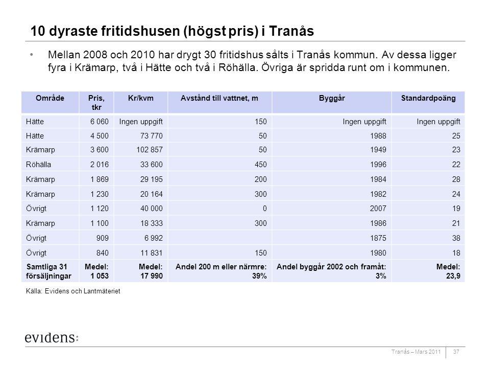 Tranås – Mars 2011 10 dyraste fritidshusen (högst pris) i Tranås Mellan 2008 och 2010 har drygt 30 fritidshus sålts i Tranås kommun. Av dessa ligger f