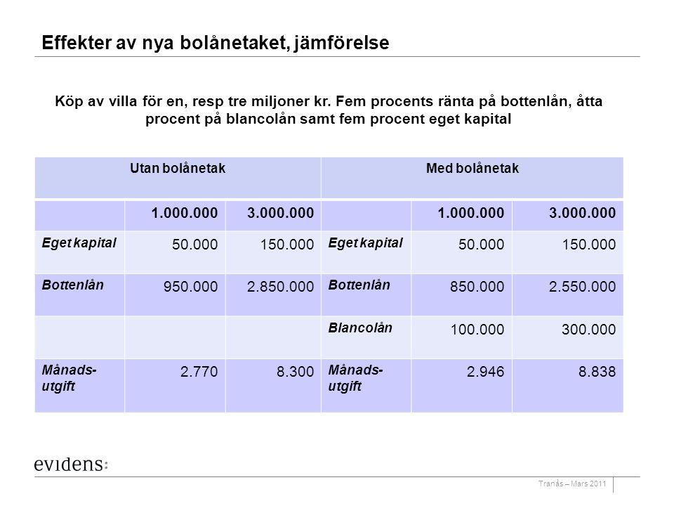 Tranås – Mars 2011 Effekter av nya bolånetaket, jämförelse Utan bolånetakMed bolånetak 1.000.0003.000.0001.000.0003.000.000 Eget kapital 50.000150.000