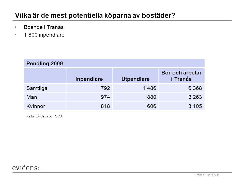 Tranås – Mars 2011 Vilka är de mest potentiella köparna av bostäder? Boende i Tranås 1 800 inpendlare Pendling 2009 InpendlareUtpendlare Bor och arbet