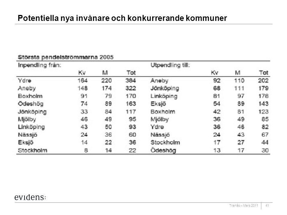 Tranås – Mars 201141 Potentiella nya invånare och konkurrerande kommuner
