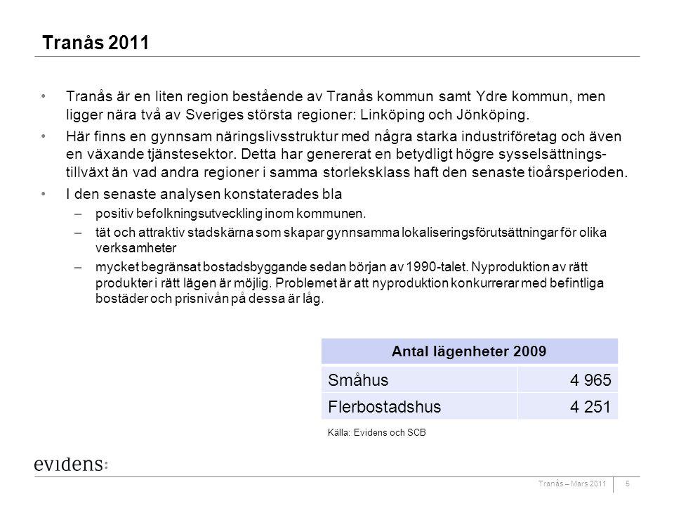Tranås – Mars 20115 Tranås 2011 Tranås är en liten region bestående av Tranås kommun samt Ydre kommun, men ligger nära två av Sveriges största regione