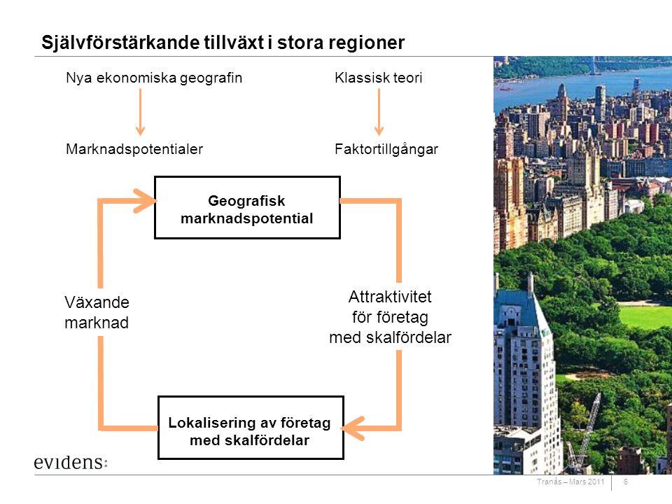 Tranås – Mars 20116 Självförstärkande tillväxt i stora regioner Geografisk marknadspotential Lokalisering av företag med skalfördelar Växande marknad