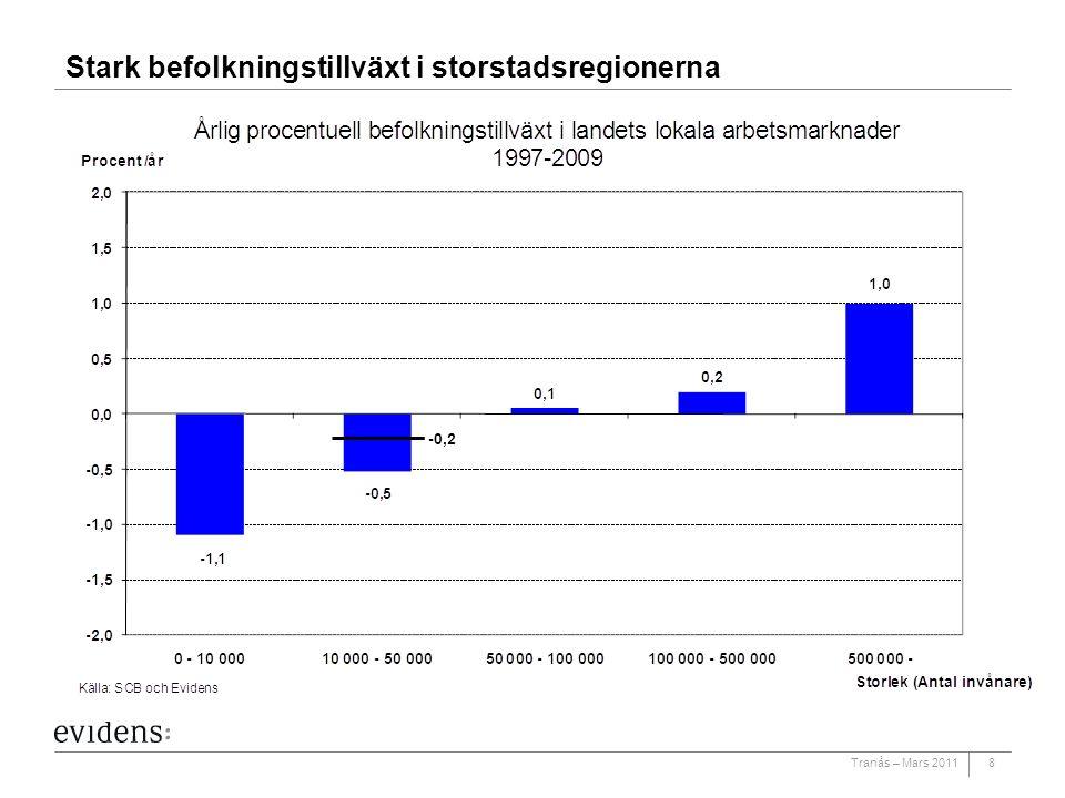 Tranås – Mars 20118 Stark befolkningstillväxt i storstadsregionerna -0,2