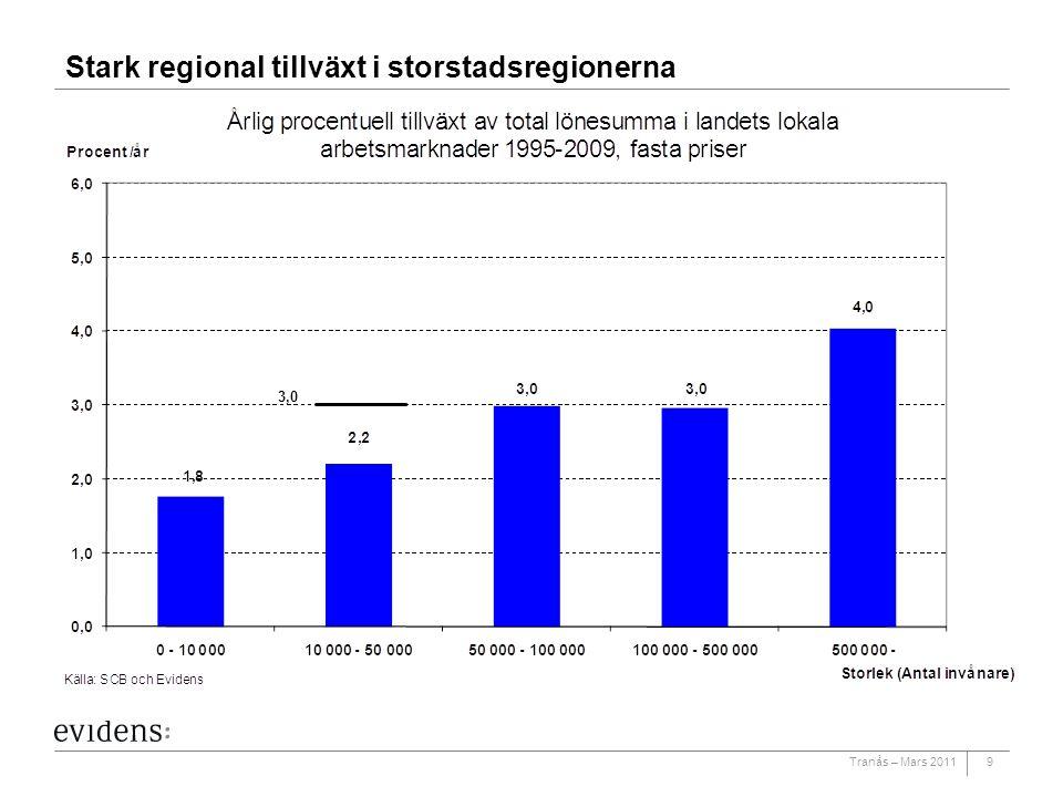 Tranås – Mars 20119 Stark regional tillväxt i storstadsregionerna 3,0