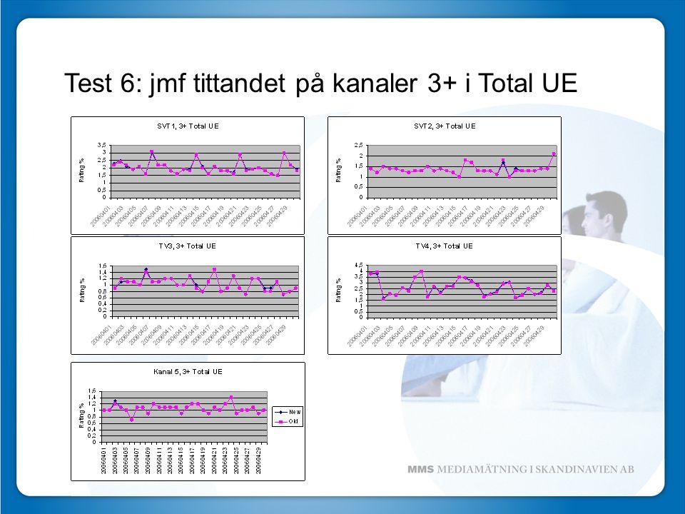 Test 6: jmf tittandet på kanaler 3+ i Total UE
