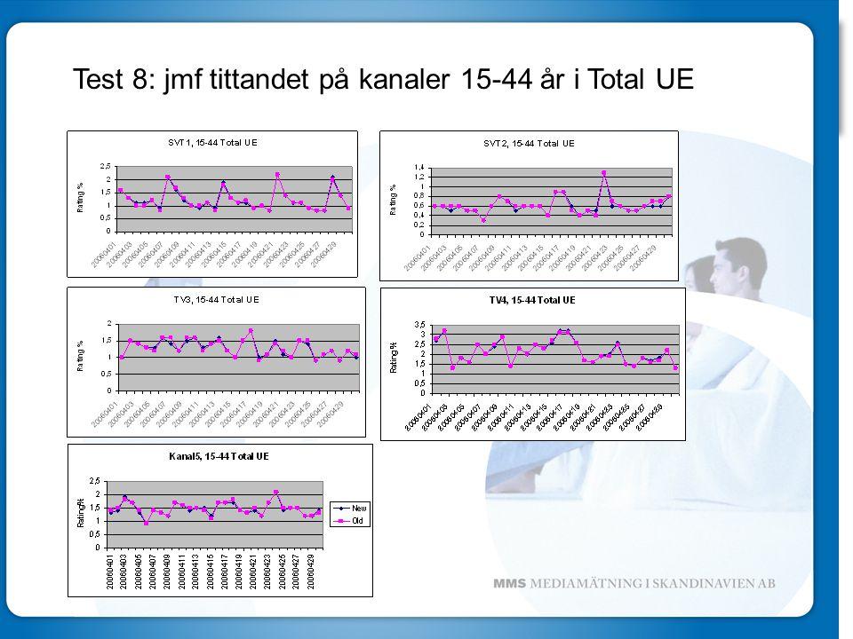 Test 8: jmf tittandet på kanaler 15-44 år i Total UE