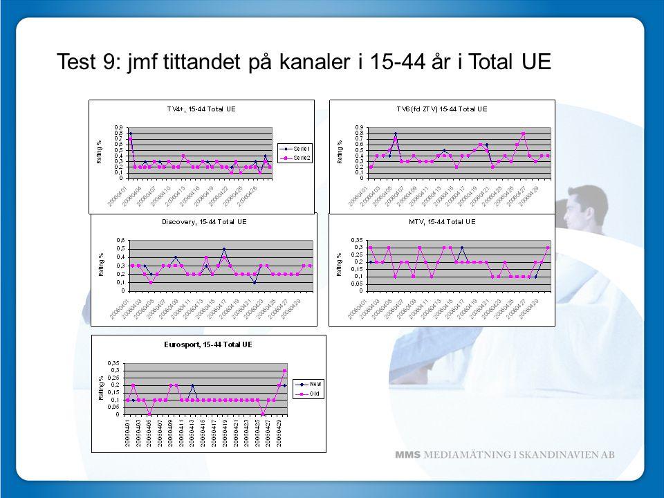 Test 9: jmf tittandet på kanaler i 15-44 år i Total UE