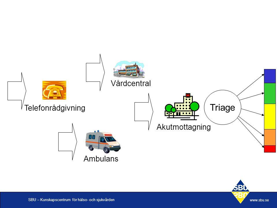 SBU – Kunskapscentrum för hälso- och sjukvården www.sbu.se Vårdcentral Telefonrådgivning Ambulans Akutmottagning Triage