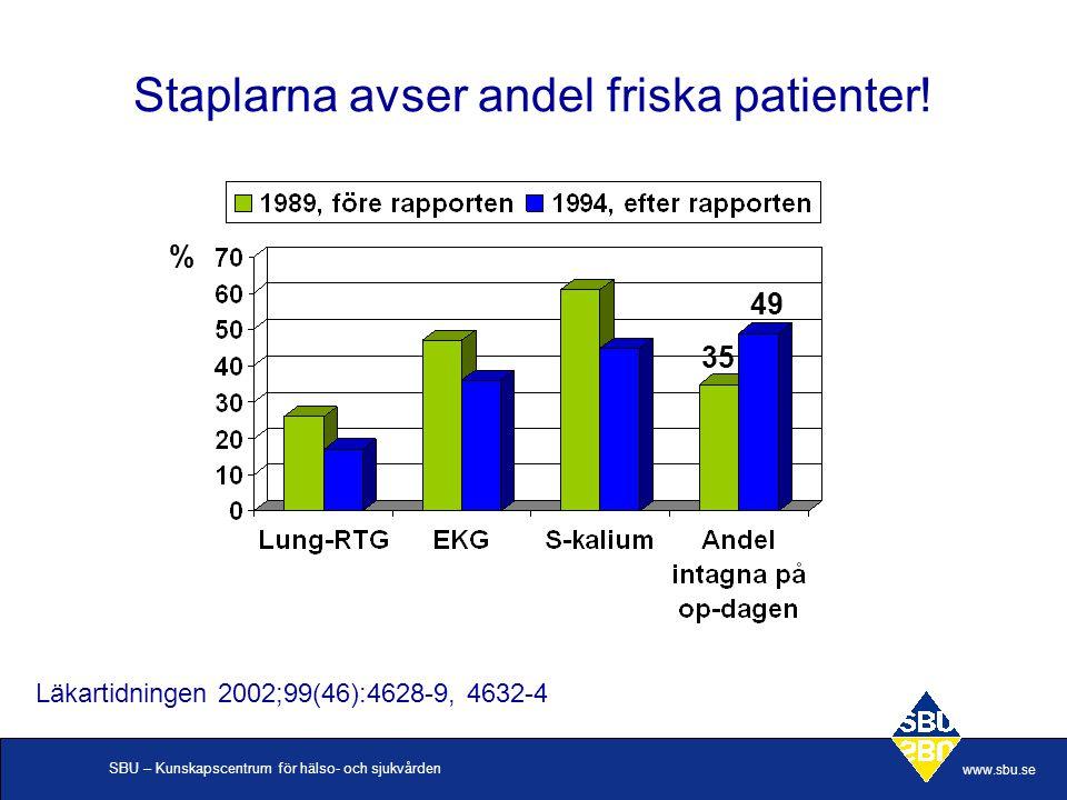 SBU – Kunskapscentrum för hälso- och sjukvården www.sbu.se Staplarna avser andel friska patienter! Läkartidningen 2002;99(46):4628-9, 4632-4 35 49 %