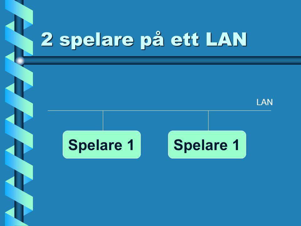 2 spelare på ett LAN Spelare 1 LAN